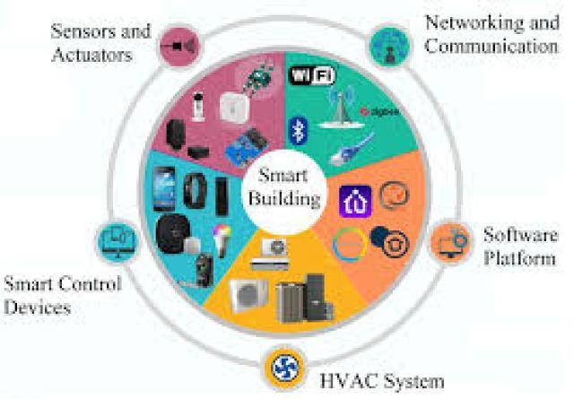 Components of smart buildings. | Download Scientific Diagram