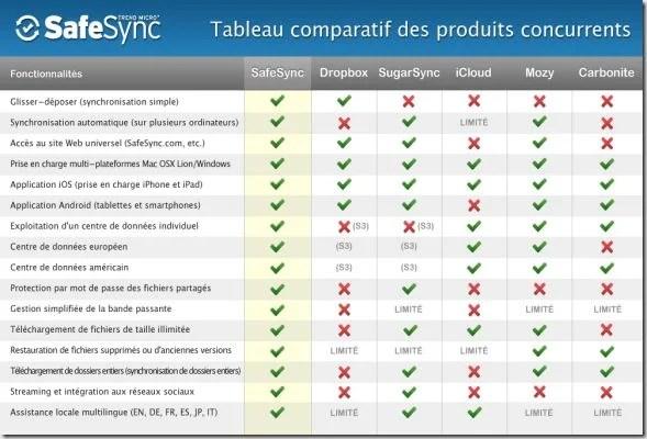 safesync-comparison-chart_fr