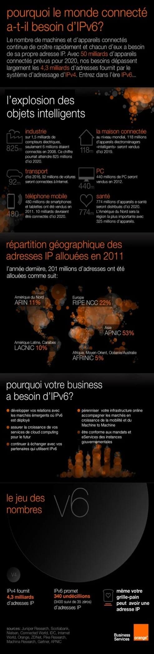 infographie-ipv6-550x2078