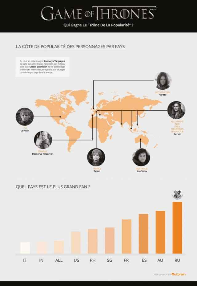 OB-Infographic-Game-Of-Thrones-FR