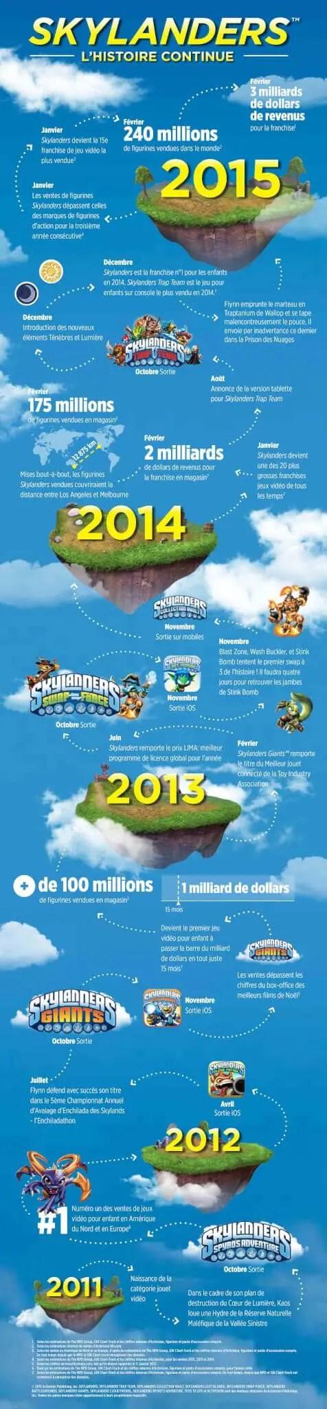 Skylanders Infographie 2015