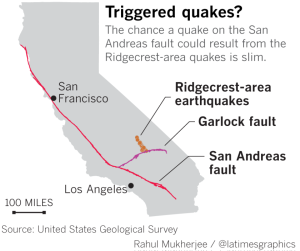 ca times.brightspotcdn.com  300x251 - California Earthquakes Hit With No Warnings