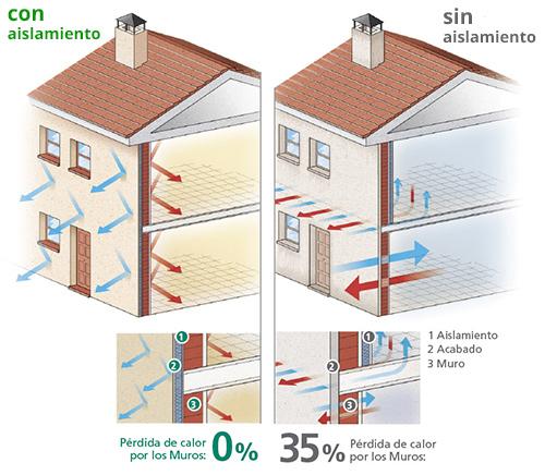 Ahorra con un buen aislamiento t rmico y ac stico de - Aislamiento termico para casas ...