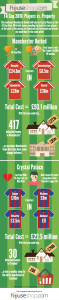 FA Cup Players v Property Infographic
