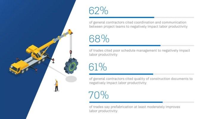 construction productivity strategies and statistics