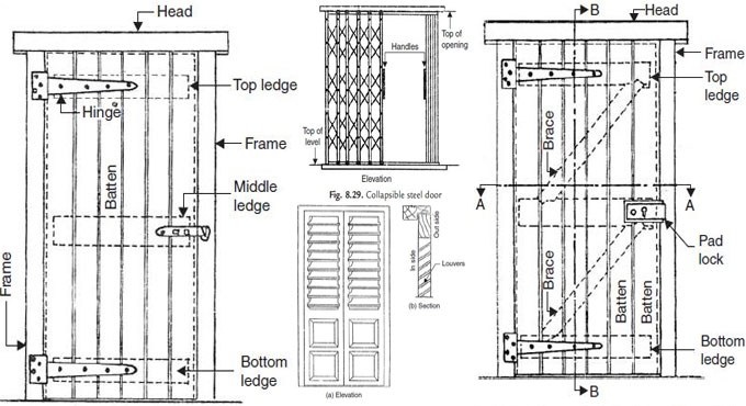 Different types of doors for building