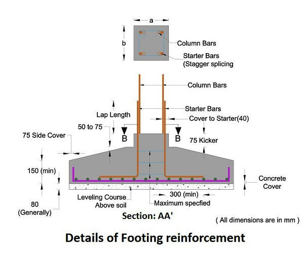 Concrete Footings – Some useful guidelines