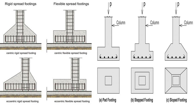 types of footings with diagrams \u2013 construction costtypes of footings with diagrams