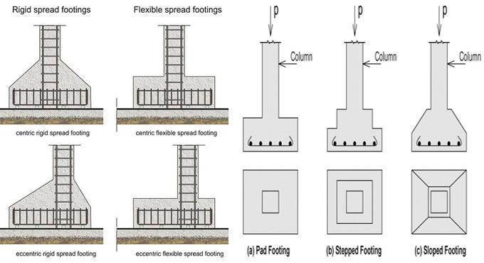 Diagram Of Footings Schematics Wiring Diagrams