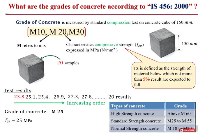 How to determine grades of concrete following IS 456:2000 standard