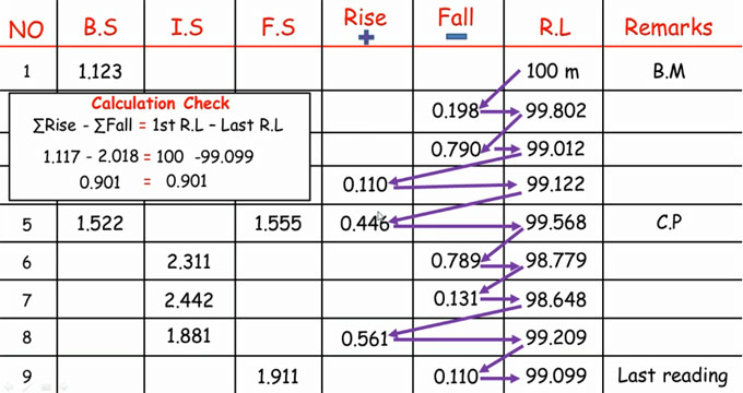 Brief overview of rise and fall table in land surveying