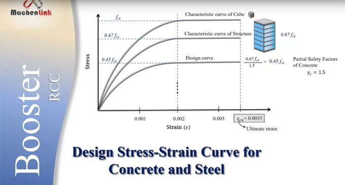 Illustration of stress-strain curve for concrete and steel