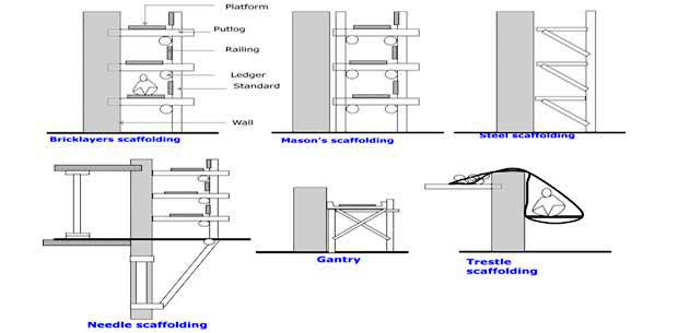 Types of Scaffolding