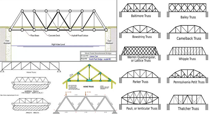 Variations among Warren Truss, Howe Truss and Pratt Truss
