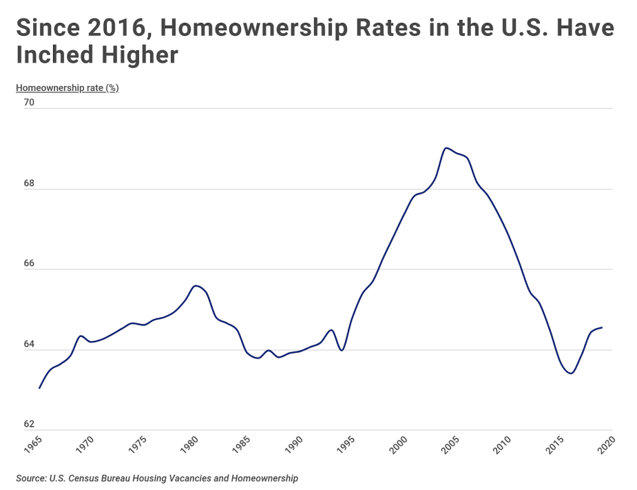 Chart1 Homeownership rates over time