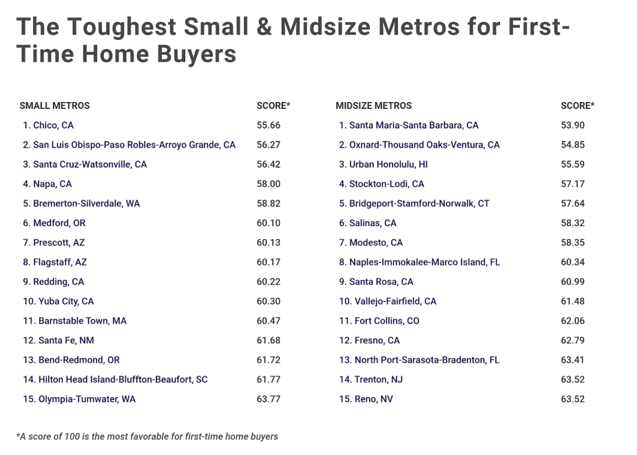 Chart4 Toughest cities for first time home buyers