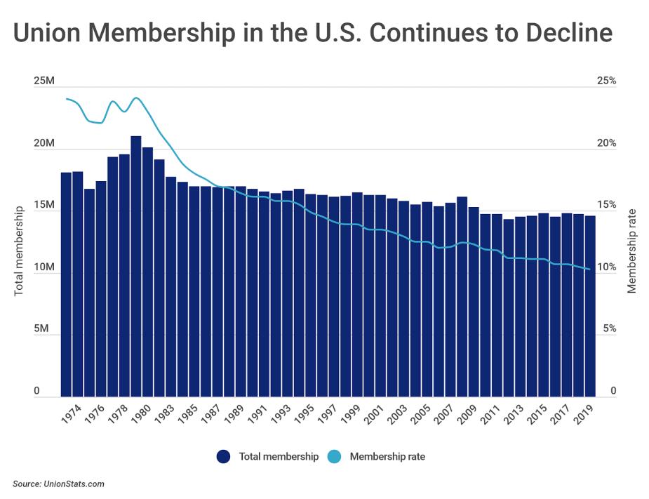 Chart1 Union membership over time