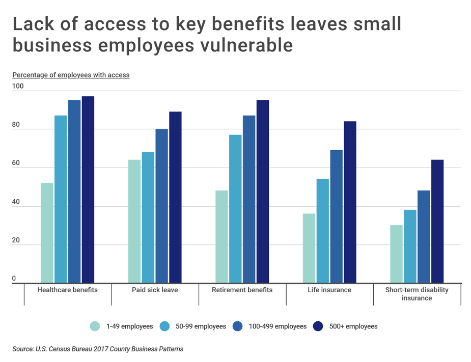 Chart3 Employee benefits by business size