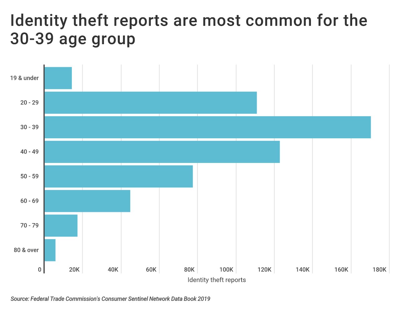 Chart3 Identity theft rates by age
