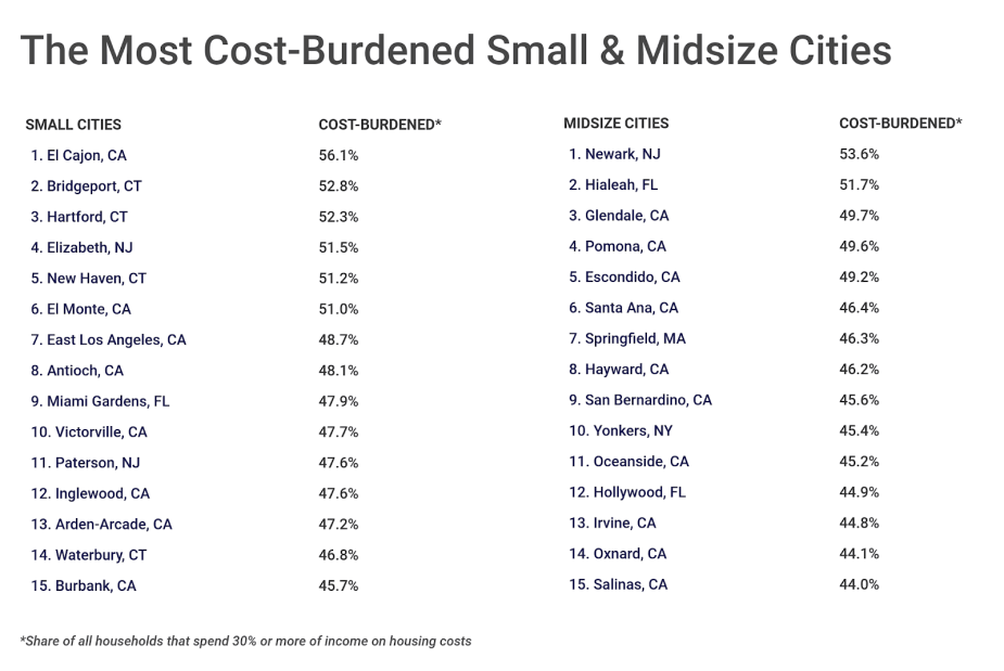 Chart4 Cost burdened small and midsize cities