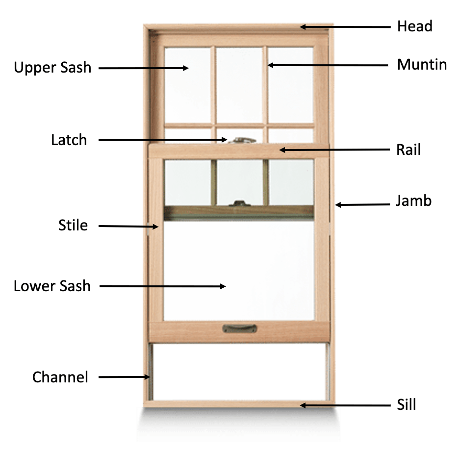 Parts of a replacement window