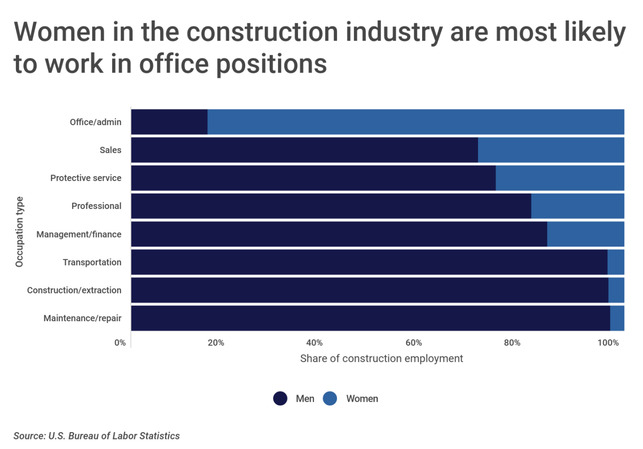 Chart2 Women in construction are most likely to work in office positions