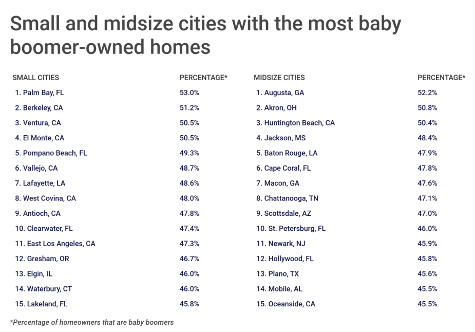 Chart3 Small midsize cities with the most baby boomer owned homes