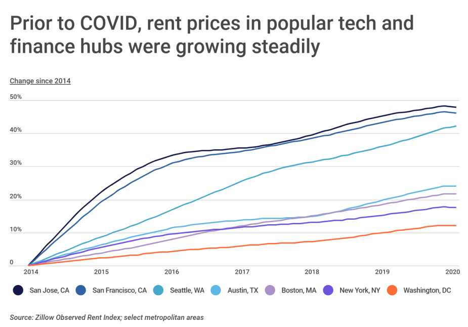 Chart1 Rent prices were increasing in tech finance hubs before COVID