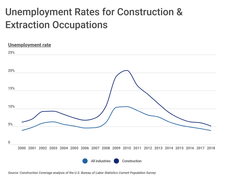 Unemployment Rates for Construction & Extraction Occupations