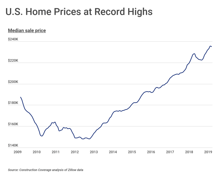 U.S. Home Prices at Record Highs