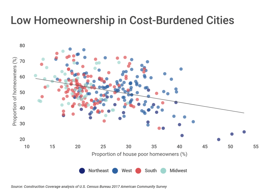 Low Homeownership in Cost-Burdened Cities