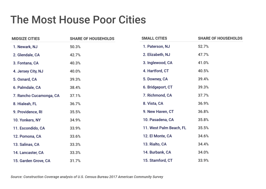 The Most House Poor Cities