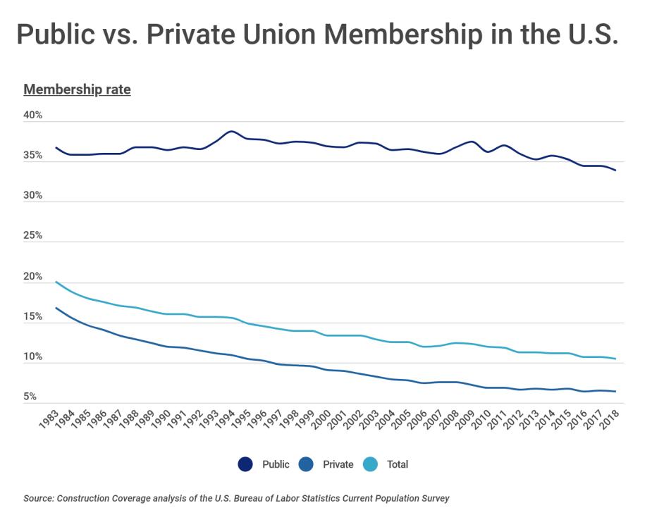Public vs. private union membership