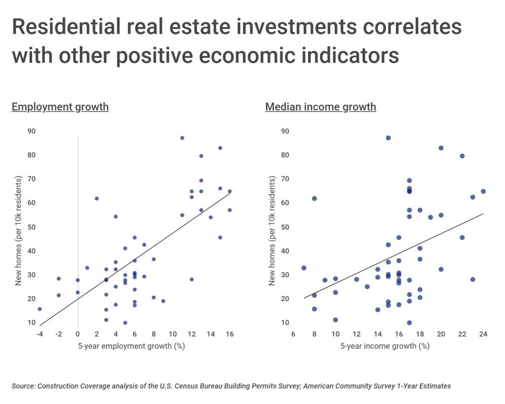 Residential real estate investments correlates with other positive economic indicators