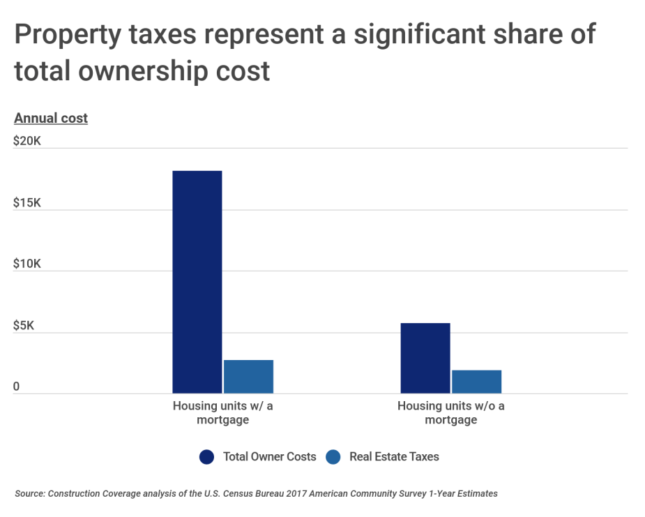 Property taxes represent a significant share of total ownership cost