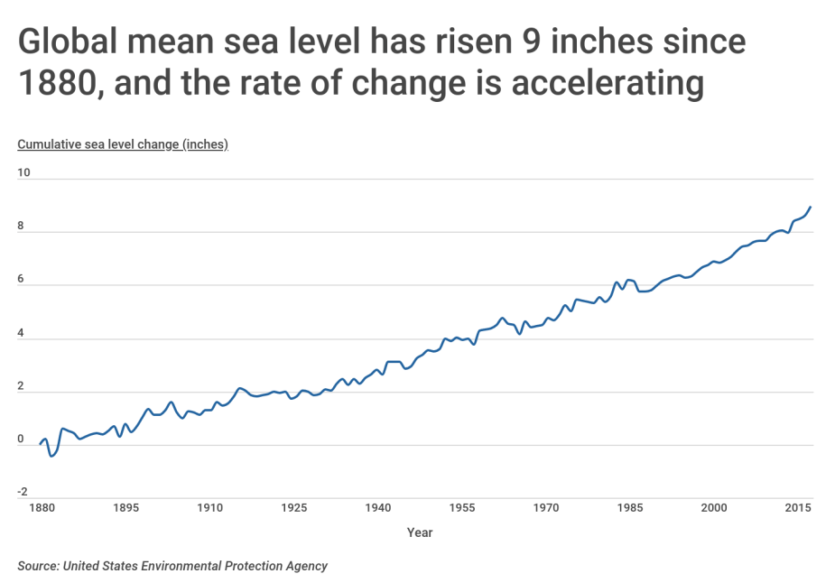 Chart1 Global mean sea level has risen 9 inches since 1880