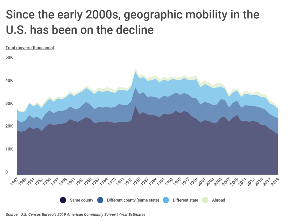 Since the early 2000s, geographic mobility in the U.S. has been on the decline