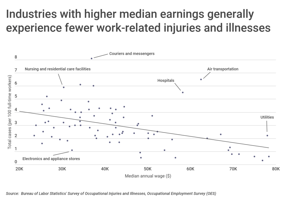 Industries with higher median earnings experience fewer work injuries