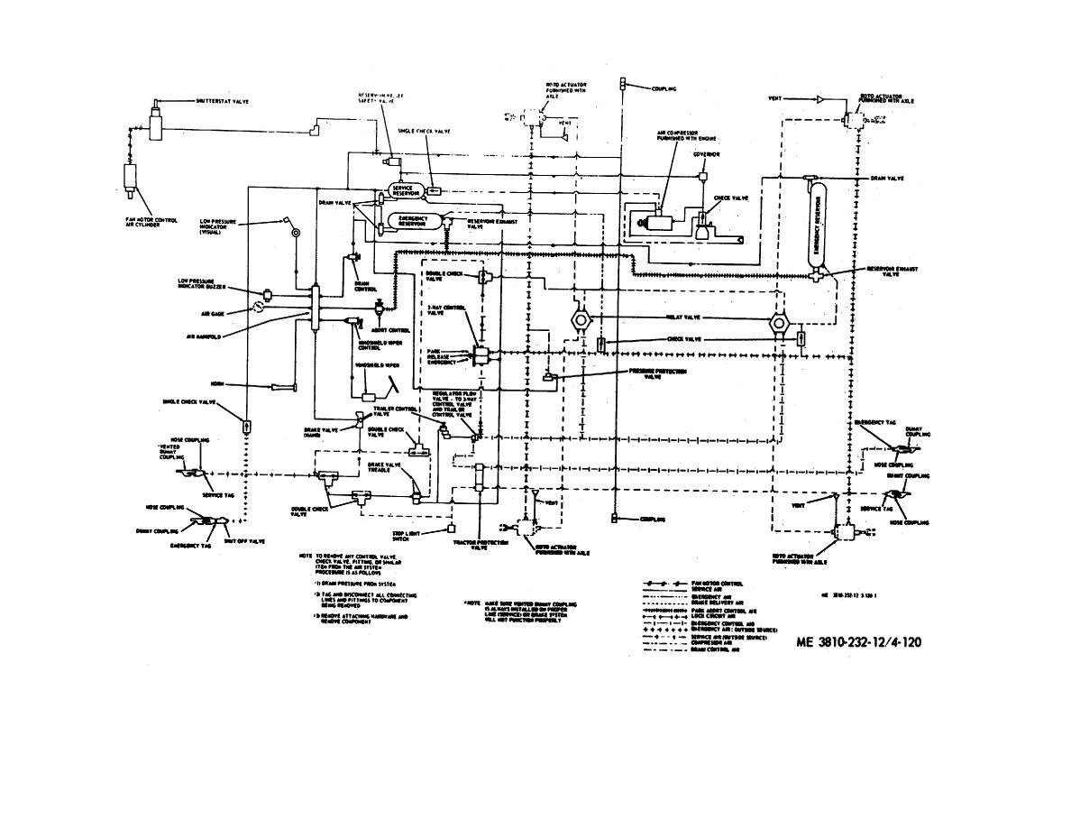 Figure 4 120 Carrier Air Brake System Piping Diagram