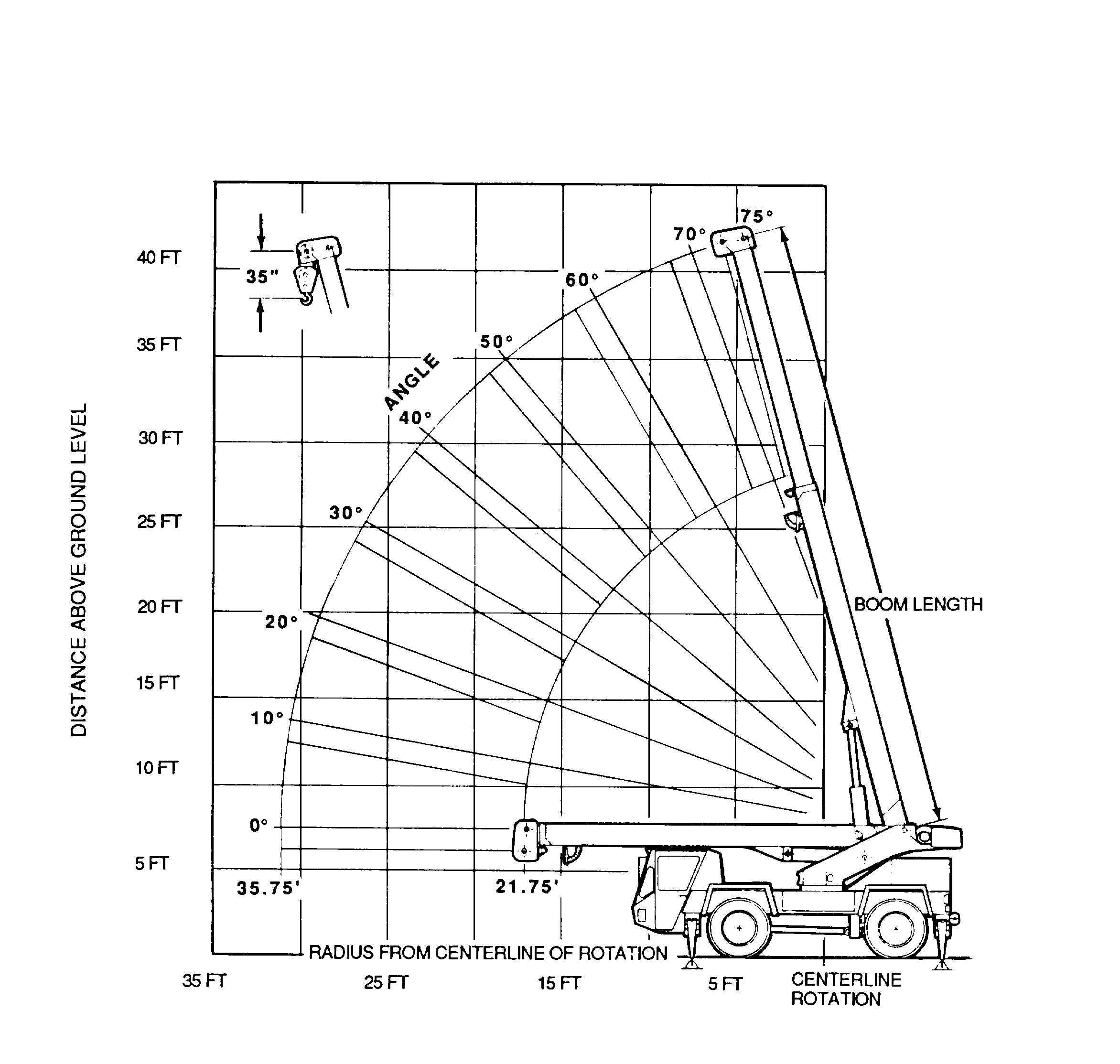 Figure 1 6 Radius From Centerline Of Rotation