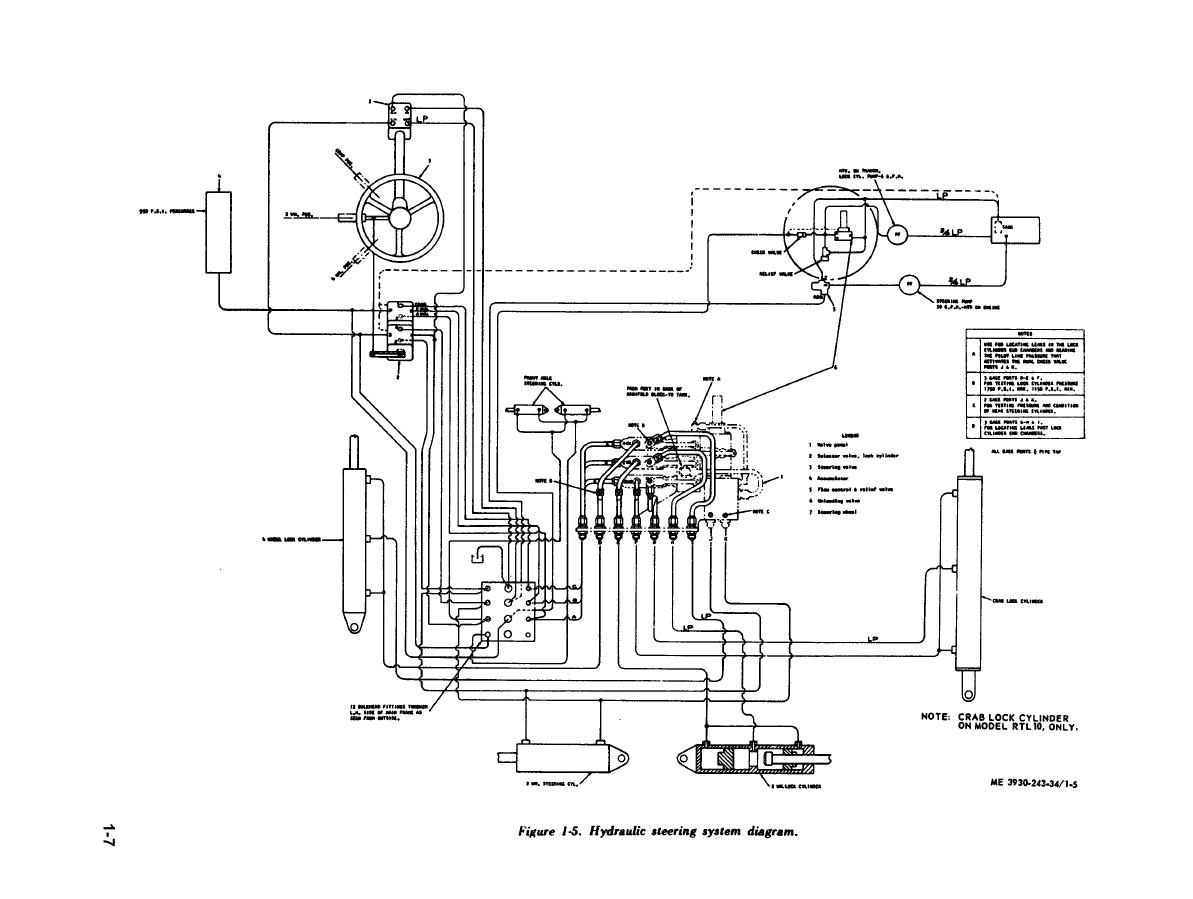 Figure 1 5 Hydraulic Steering System Diagram