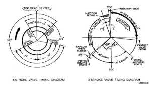 Figure 226Typical valve timing diagrams