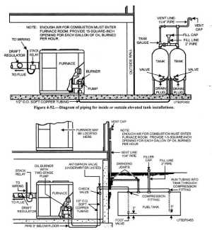 Fuel Oil: Fuel Oil Systems