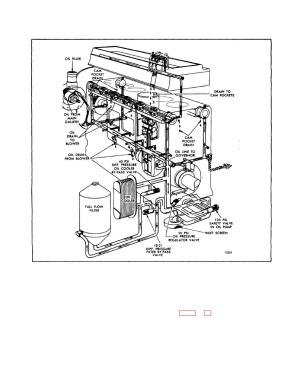 Fig 1  Schematic Diagram of Typical Lubrication System