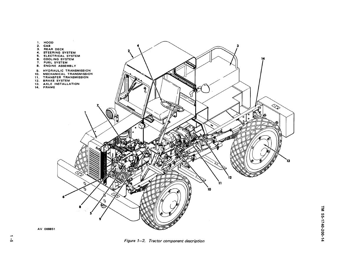 Figure 1 2 Tractor Component Description