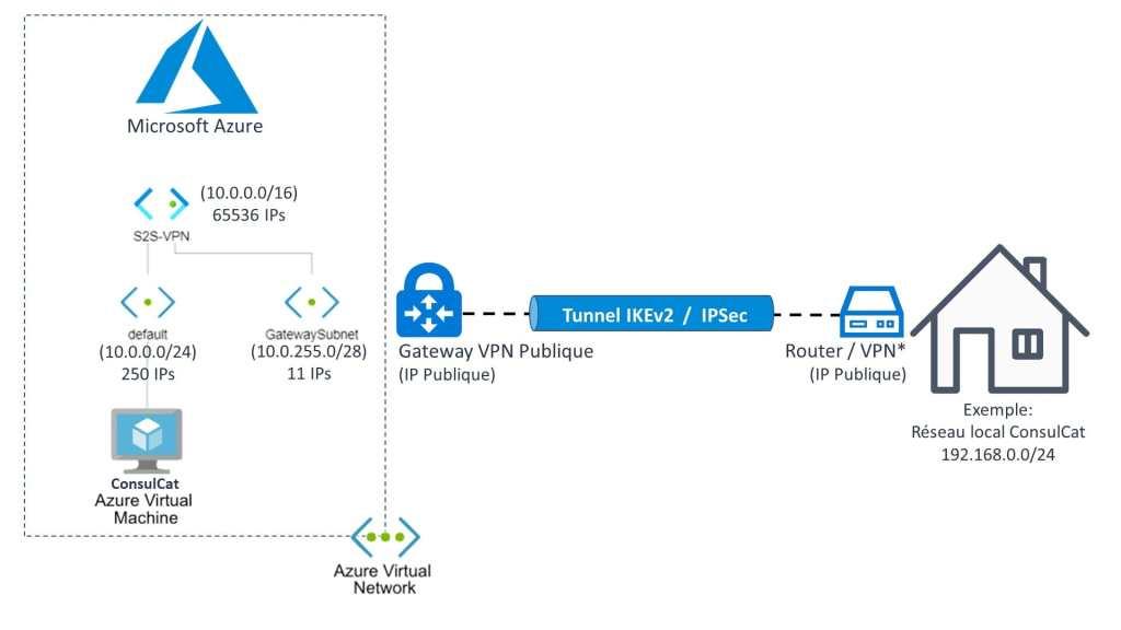 Connexion VPN site à site S2S à Microsoft Azure