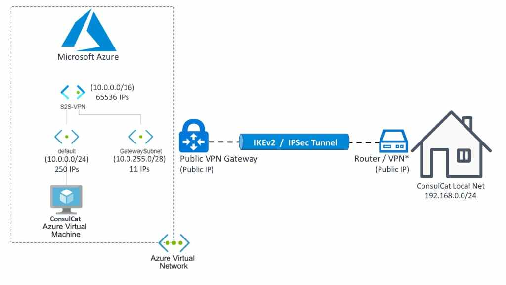 S2S VPN Site-to-Site connection to Microsoft Azure