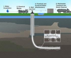 gas-di-scisto-rivoluzione-energetica
