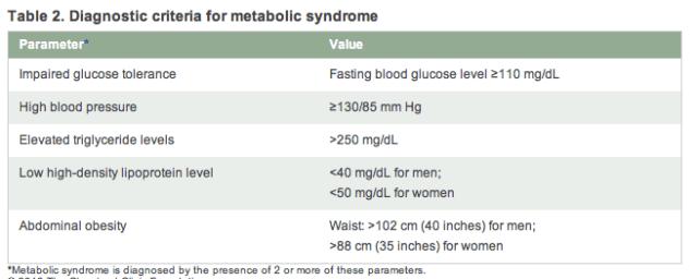 Sme metabólico