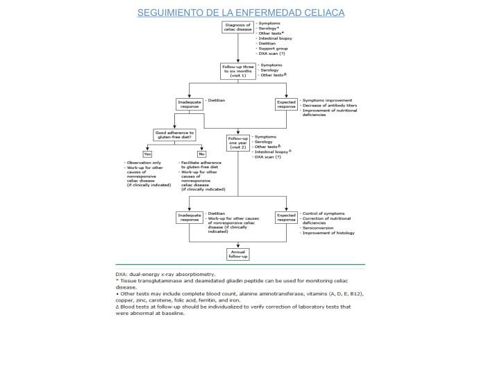 Approach_to_monitoring_celiac_disease